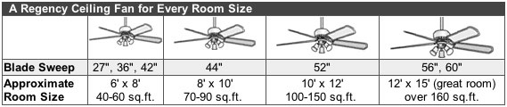 Ceiling fans size reviews 30 48 52 60 70 inch for What size ceiling fan do i need