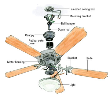 Ceiling fan making a rattle noise can 39 t figure out where for Hunter ceiling fan motor
